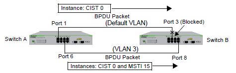 Appendix A: MSTP Overview Figure 123. CIST and VLAN Guideline - Example 2 When port 3 on switch B receives a BPDU, the switch notes the port sending the packet belongs only to CIST 0.