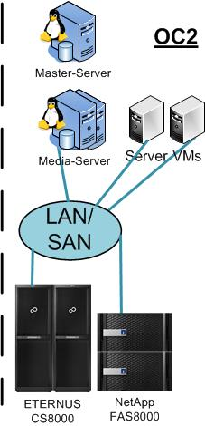 Real world solution example Cluster Load balanced Media Servers (Storage Unit Group) OST AIR OST Tape-Out NBU-Agent NBU-Agent (optional) Dedup WAN