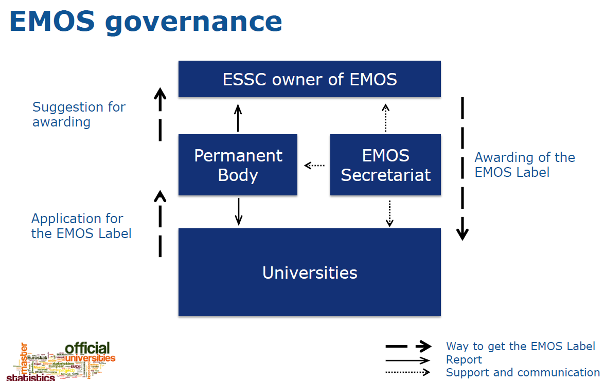 Annex 1 Proposal for the EMOS governance model The following structure is based on the recommendations of the feasibility study 'Towards a European Master in Official Statistics' and two rounds of
