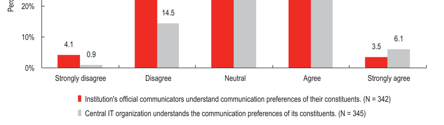 but being somewhat less positive about those communications other aspects: reaching intended recipients, and accomplishing communication goals. Several factors produced more positive assessments.