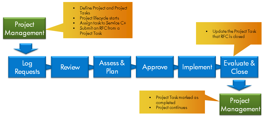 Chapter 2: CCRM Customer Scenarios CCRM Extension Story Change as Part of a Project CCRM Extension Story Change as Part of a Project enables a part of the basic operational deployment already