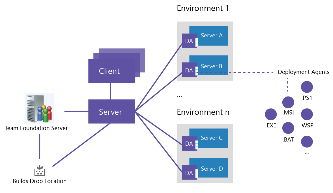 1.2 Main Components The following figure shows the main components that require deployment in order for release management components to function effectively.