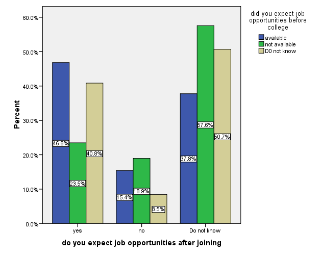 Figure11: bar chart between opinion about job opportunities before and after joining the faculty From this figure we see that, 46.
