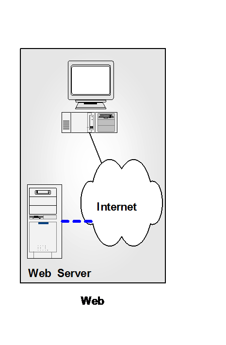 Web Application Architecture Web applications adopt client/server architecture or multi-tier architecture The Web is a collection of Internet servers Web server stores