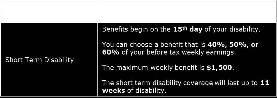 Short Term Disability No changes to STD benefit All sick leave must be exhausted prior to STD benefits beginning Late entrants or