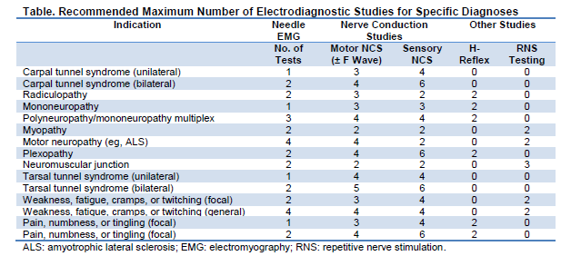 The AANEM position statement also included minimum standards for a lab performing electrodiagnostic evaluation.1 These are: The tests should be medically indicated.