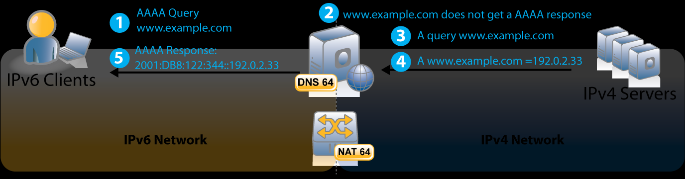 Figure 1: A10 and Infoblox solution Figure 2 shows how DNS64 allows the resolution of addresses from the IPv4 network by creating synthesized AAAA records