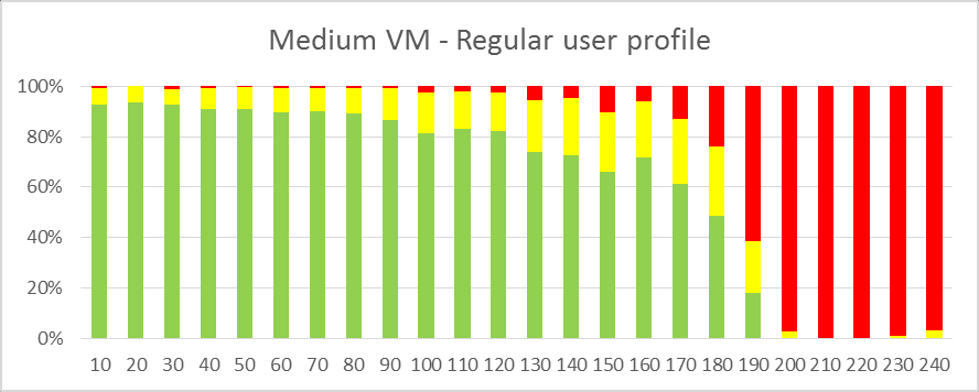 Up to 25 concurrent Sizing outcome for a Medium Windows Azure virtual machine System