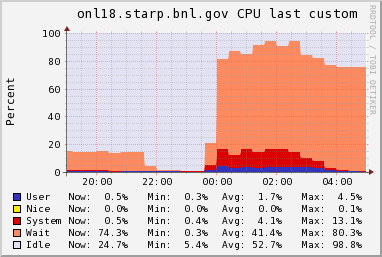 Stress Tests 13 Maximizing the IOPs Lots of small I/O (lots of Ops) over a long period of time often causes problems for File Systems.