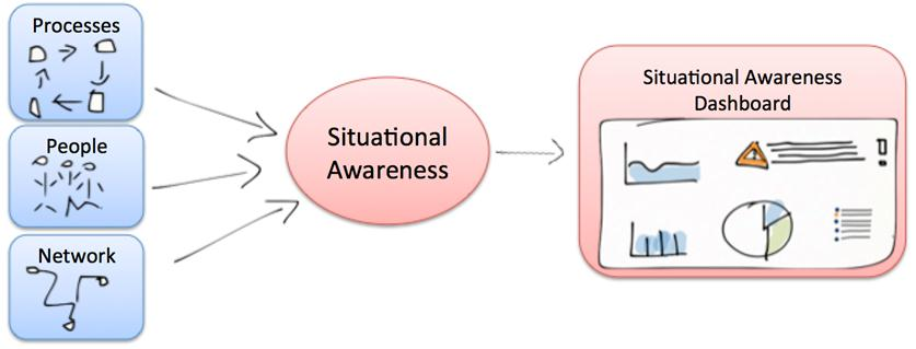Creating Situational Awareness Situational Awareness is created by extracting information about the industrial processes, people and the lower network layer (SCADA &