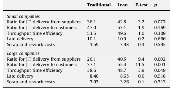 Table 4: Relation of company size and leanness Small lean companies should be at least as high-performing in terms of these measures as their traditional competitors.