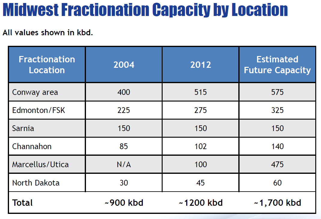 Fractionation & Storage 12 Source: