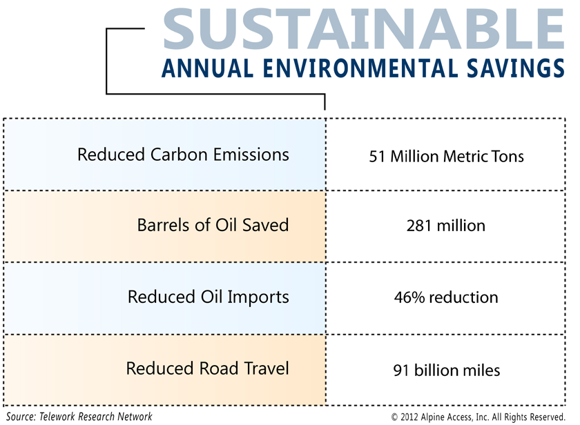Sustainable Environmental Savings More and more companies are placing a high priority on the lower environmental impact achieved by using work-from-home employees as opposed to commuting to a B&M