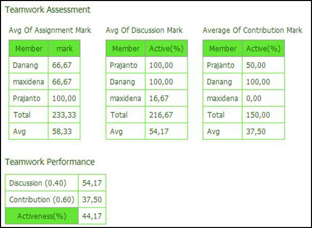 Figure above represent collaborative of user in the collaborative tool. It showed main component of the system that focused on the objective of this study.