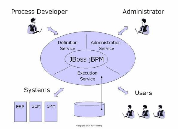 jbpm Architecture Suite