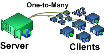Client/Server Architecture VTN Virtual Top Node (typically the server) VEN Virtual End Node (typically the client) The client/server model is a good fit for a DR program, where a single authority