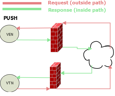 Push Messaging The VTN (server) initiates the exchange when it sends to the VEN (client) The VEN must register a Push endpoint with the VTN (this is an out-ofband process
