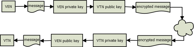 Public Key Cryptography Works with public/private key pairs Public key is shared with all, the private