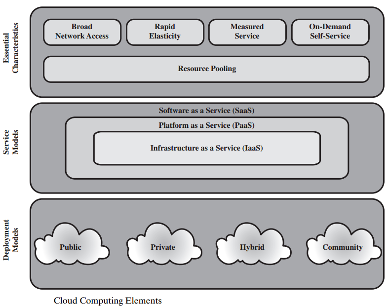 Cloud Computing A model for enabling ubiquitous, convenient, on-demand network access to a shared pool of configurable computing resources