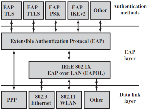 Extensible Authentication Protocol The Extensible Authentication Protocol (EAP) acts as a framework for network access and authentication protocols.