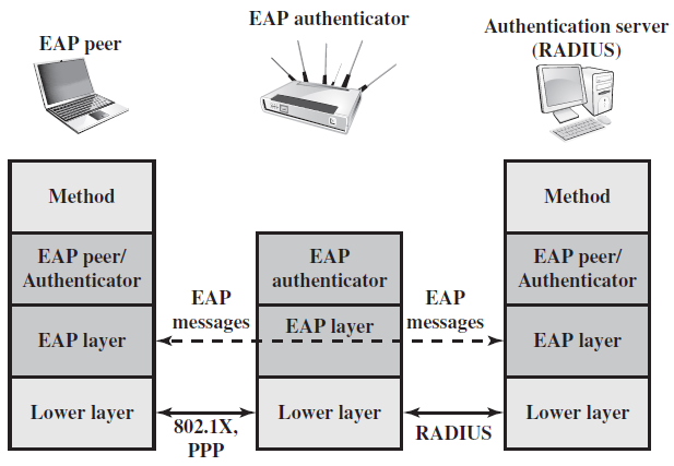 EAP Exchanges The authentication information and authentication protocol information
