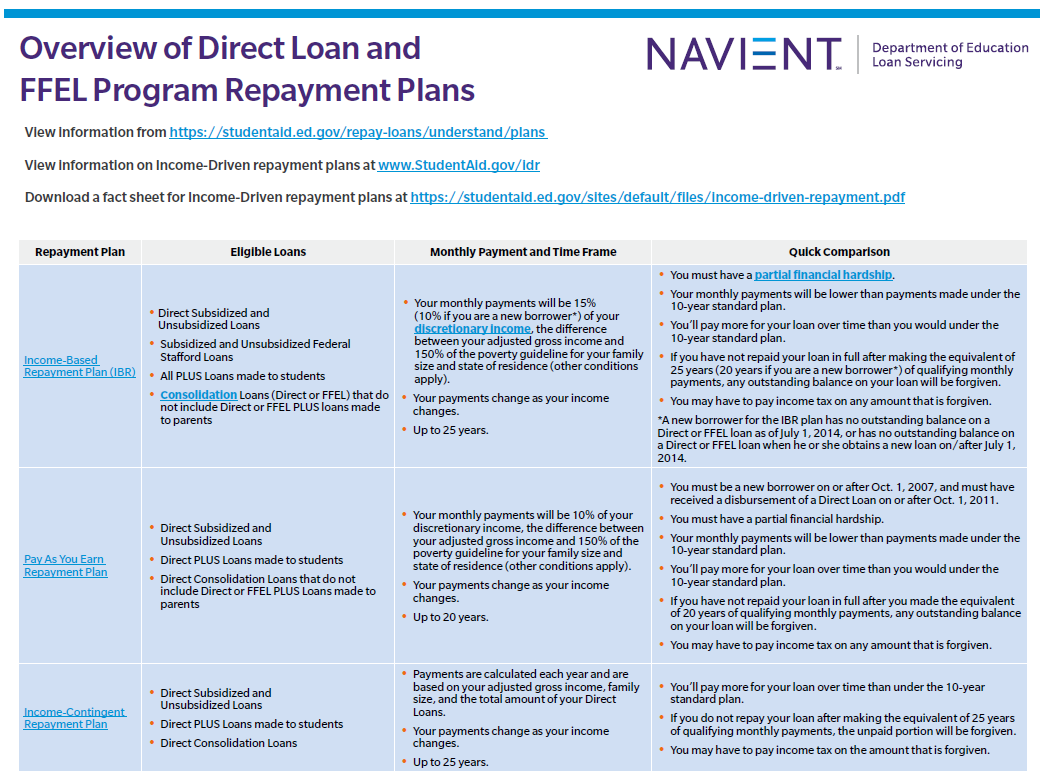 Federal Repayment Plans Resource Sheet for Schools and Borrowers Direct Loan and FEEL Program