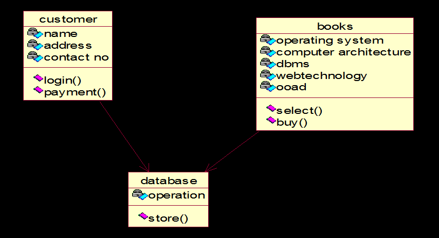 Department of computer science and engineering pdf class diagram a class diagram in the unified modeling language uml is a type fandeluxe Images