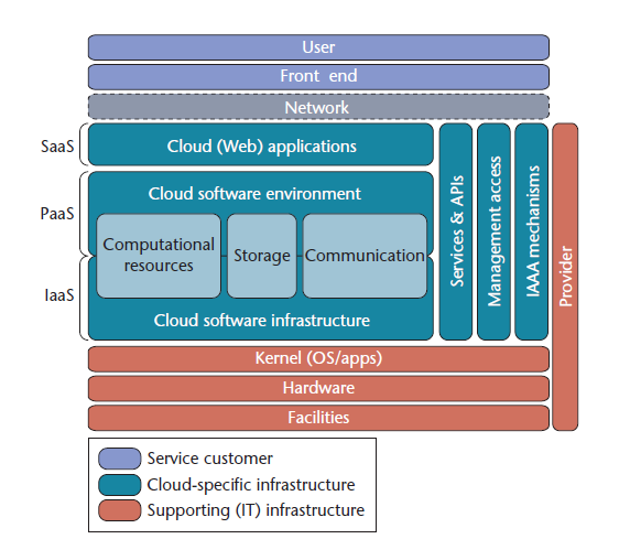cloud computing architecture services pdf