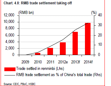 Liberalisation accelerated in 2012 Current account fully liberalized for RMB trade settlement Around 10% of total China s external good trade 1, 1/3 expected by 2015 Ease of transact: Replaced MDE