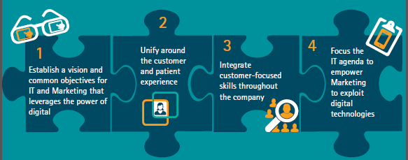 Key Steps to More Closely Align Pharma CIOs and