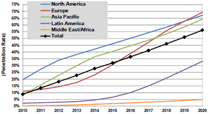 The market for Smart Metering Smart Meter Penetration (of All Electric Meters) by Region, World Markets: 2010-2020 Source: Pike Research Worldwide growth will resume in the second half of the