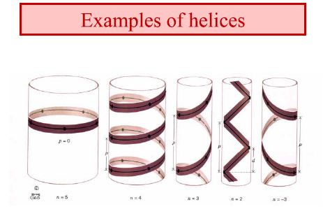 Figure 9: Examples of Helices Source: