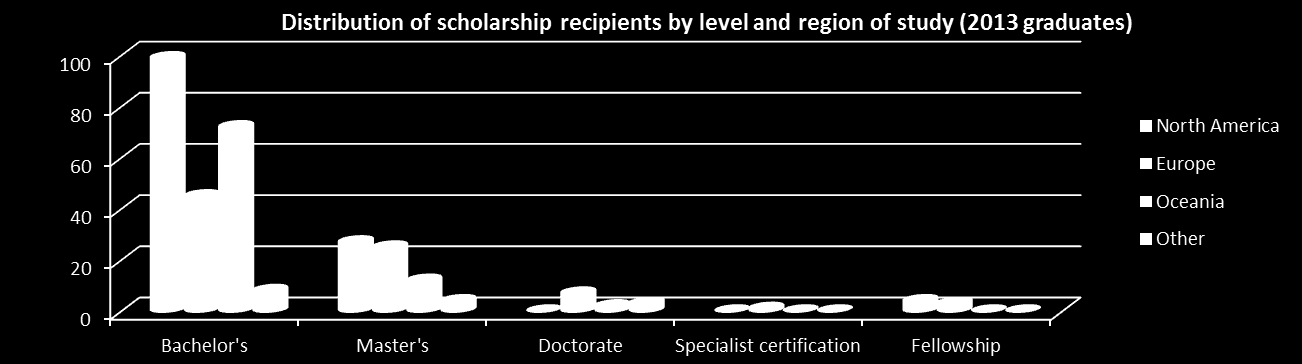 DISTRIBUTION OF SCHOLARSHIP RECIPIENTS BY LEVEL AND COUNTRY OF STUDY (2013 GRADUATES) Region North America Europe Oceania Other Grand Total Specialist Bachelor s Master s Doctorate Country