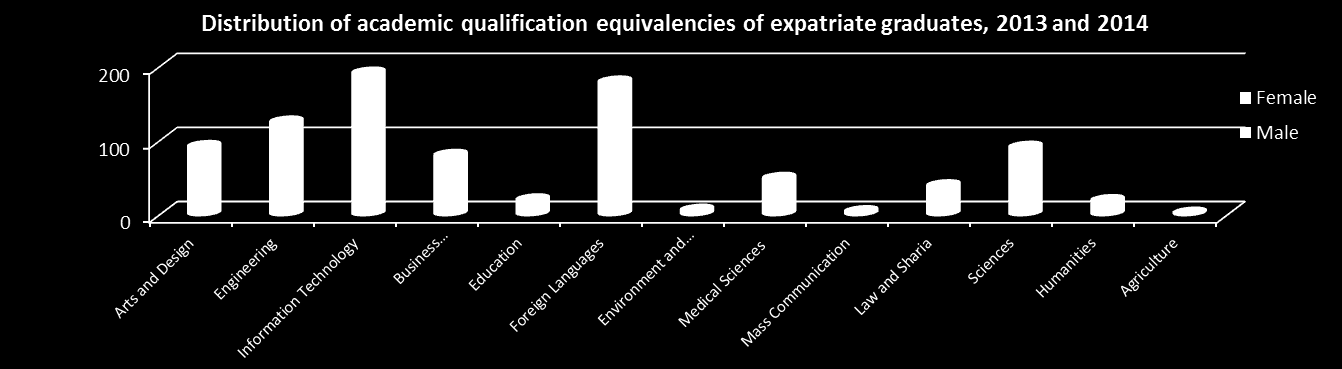 DISTRIBUTION OF ACADEMIC QUALIFICATION EQUIVALENCIES OF EXPATRIATE GRADUATES, 2013 AND 2014 Area of specialisation Diploma and higher diploma Bachelor s Graduate diploma and Master s Doctorate Total