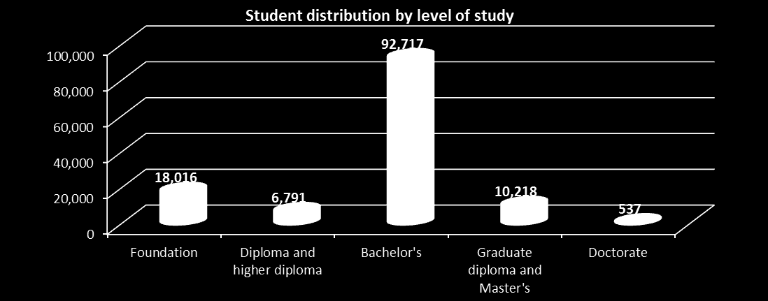 STUDENT DISTRIBUTION BY LEVEL AND LOCATION OF STUDY Federal and non-federal institutions Emirate Foundation Diploma and higher diploma Bachelor s Graduate diploma and Master s Doctorate Abu Dhabi