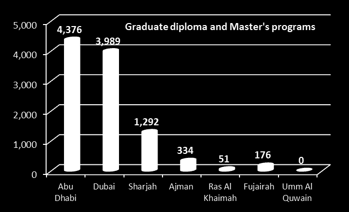Student distribution by level and location of study The majority of students in diploma and higher diploma programs take studies in the emirate