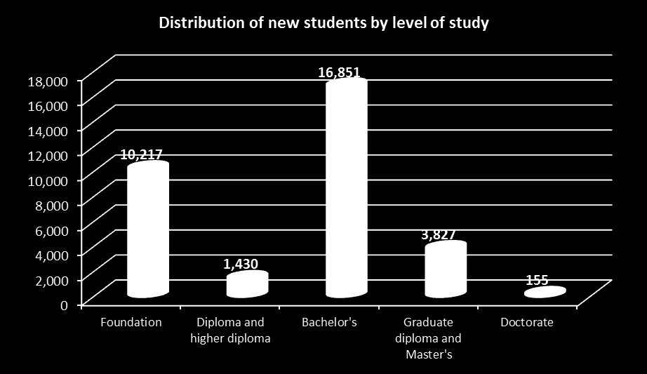 STUDENT DISTRIBUTION BY TYPE (NEW, CONTINUING, TRANSFER) Level of study Type Foundation Diploma Higher diploma Bachelor s Graduate diploma Master s Doctorate Total New 10,217 1,251 179 16,851 917