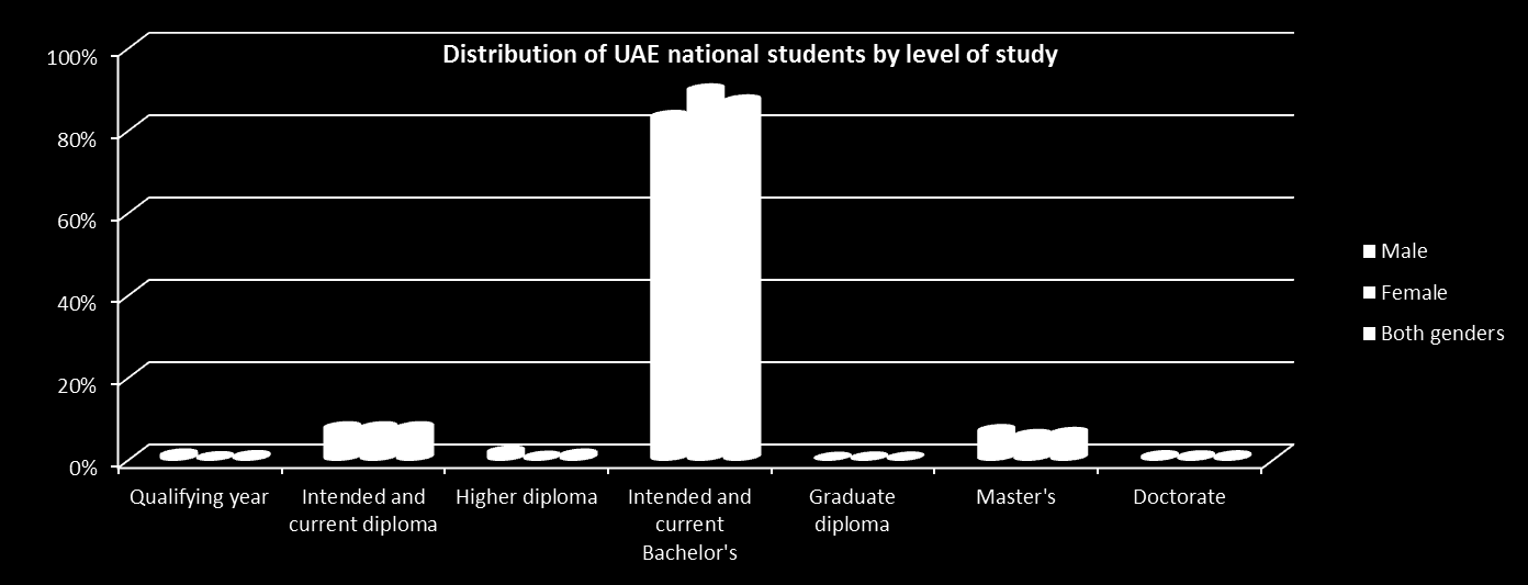 Distribution of UAE national students by level of study and gender Gender Qualifying year Intended and current diploma Higher diploma Intended and current Bachelor s Graduate diploma Master s