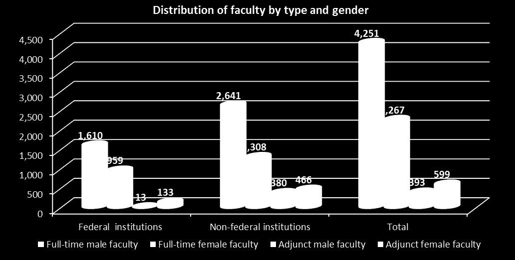 DISTRIBUTION OF FACULTY BY TYPE AND GENDER IN 2013-2014 Type of institution Faculty Full-time Adjunct Equivalent Full-time Adjunct Visiting Male Female Male Female Full-time Federal 2,569 146 0 1,610