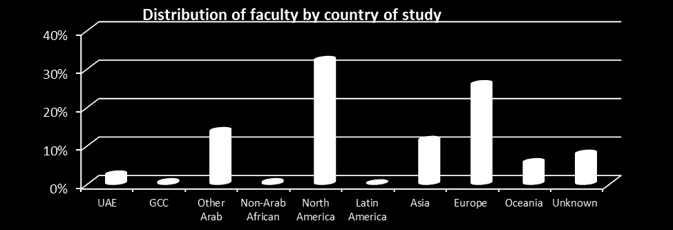 DISTRIBUTION OF FULL-TIME FACULTY BY COUNTRY OF STUDY Country of study UAE GCC Other Arab countries Non- Arab African North America South America Nationality Asia Europe Countries of Oceania Unknown