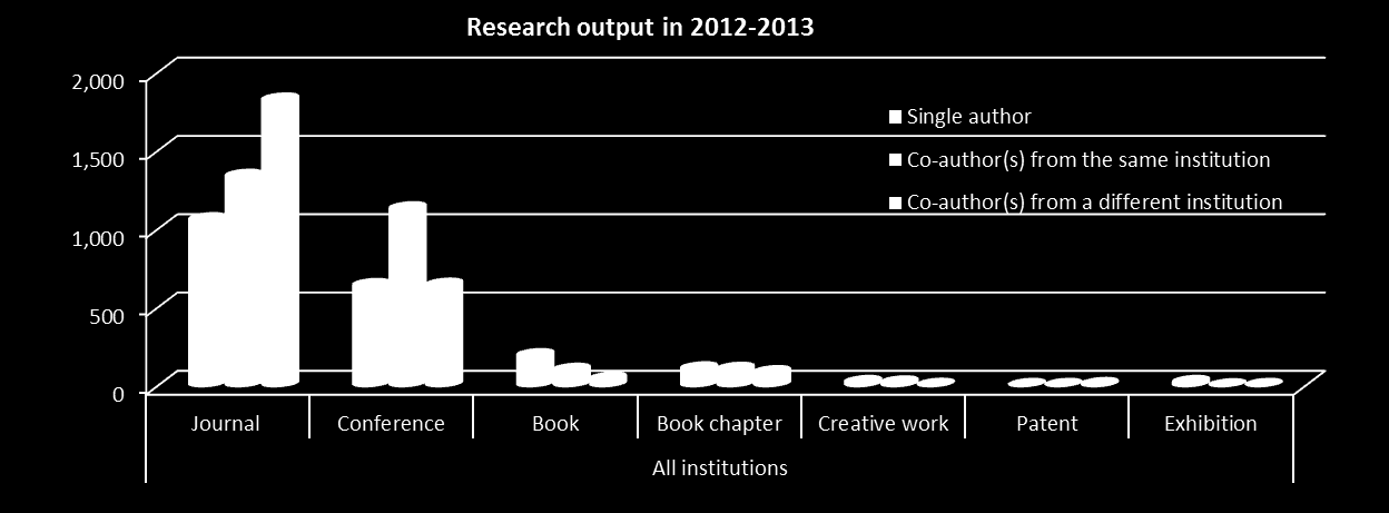 RESEARCH OUTPUT BY TYPE IN 2012-2013 Including all institutions Type Single-authored Co-author(s) from the same institution Co-author(s) from a different institution Journal 1,060 1,337 1,824 4,221