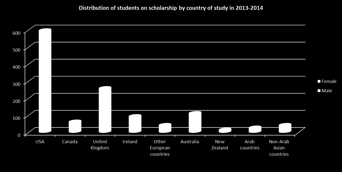 USA is the most popular destination of UAE male students on scholarship (58.8%).