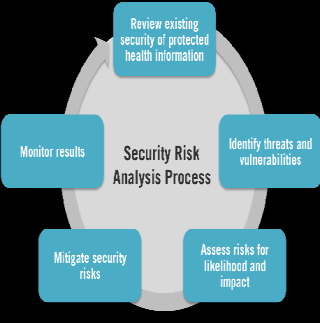 TECHNICAL SAFEGUARDS Access Control Unique User Identification (R) Emergency Access Procedure (R) Automatic Logoff (A) Encryption and Decryption (A) Audit Controls (R) Integrity Mechanism to
