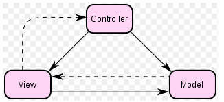 MVC Model-View-Controller COCOA has Controller classes