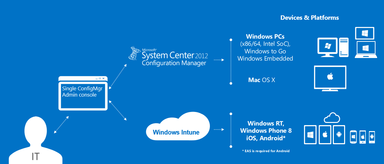 FIGURE 2: WINDOWS INTUNE IN THE UNIFIED CONFIGURATION If you plan to use this unified configuration, the following website provides detailed technical guidance on how to set up System Center 2012