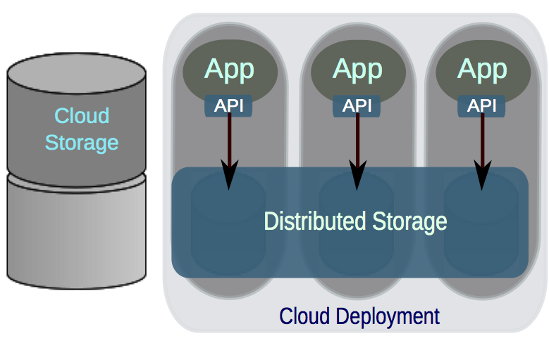Figure 1. The default interaction between applications running in the compute nodes and the data hosted by the cloud storage services.