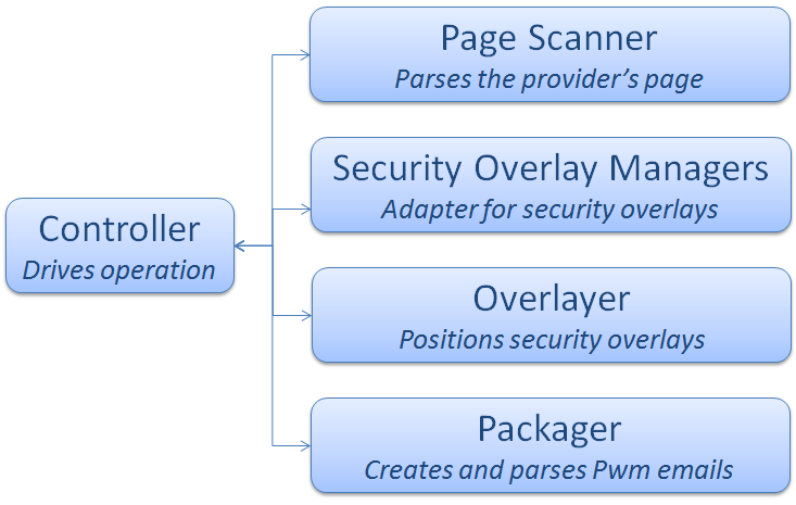 Figure 3.3: Pwm In-Page Services Modules The functionality of the in-page services is split into modules (Figure 3.