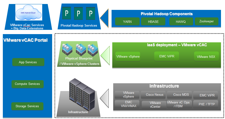 Hadoop as a Service Chapter 3: EMC Enterprise Hybrid Cloud Figure 5.