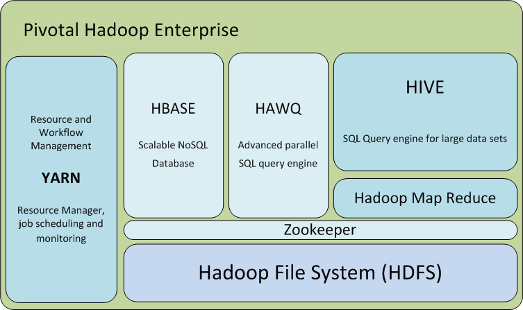Chapter 3: EMC Enterprise Hybrid Cloud Hadoop as a Service Figure 6 shows the PHD components. Figure 6. Pivotal Hadoop (PHD) components Note: YARN, HBASE, HAWQ and HIVE are not referenced in this solution.