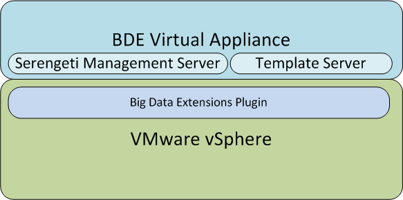 Hadoop as a Service Chapter 3: EMC Enterprise Hybrid Cloud Big Data Extensions is a commercial version of Serengeti, which is an open source project from VMware.